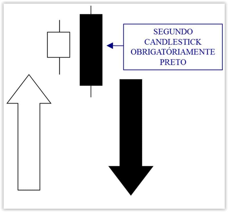 Padrão de candles engolfo de baixa: só acontece em topos e indica reversão.