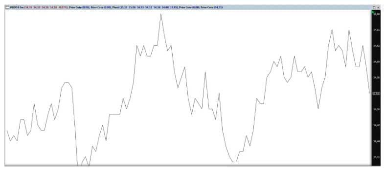 Gráfico de linhas, uma opção mais utilizada pelos iniciantes no mercado