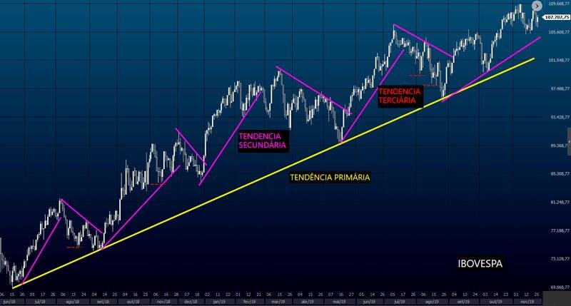 Análise Técnica: o mercado move-se em 3 tendências - primária, secundária e terciária