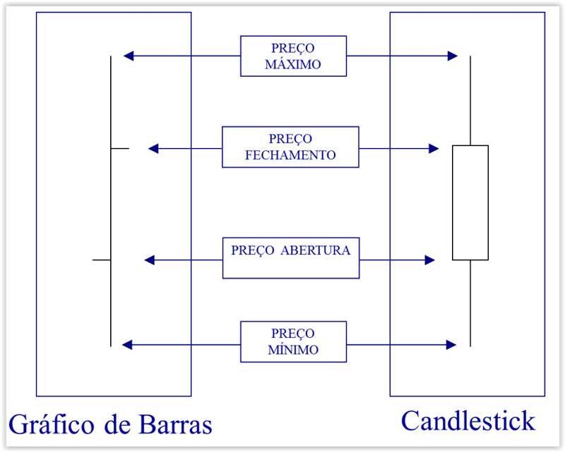 Diferença entre o gráfico de barras e o candlestick