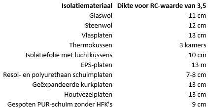 Isolatiemateriaal vloerisolatie bij RC-waarde van 3,5