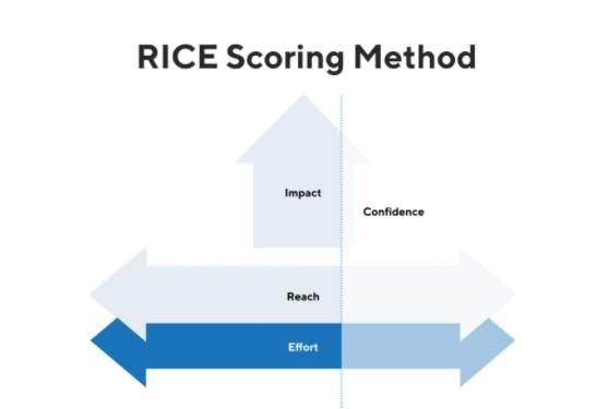 rice scoring method prioritization framework in product management interviews