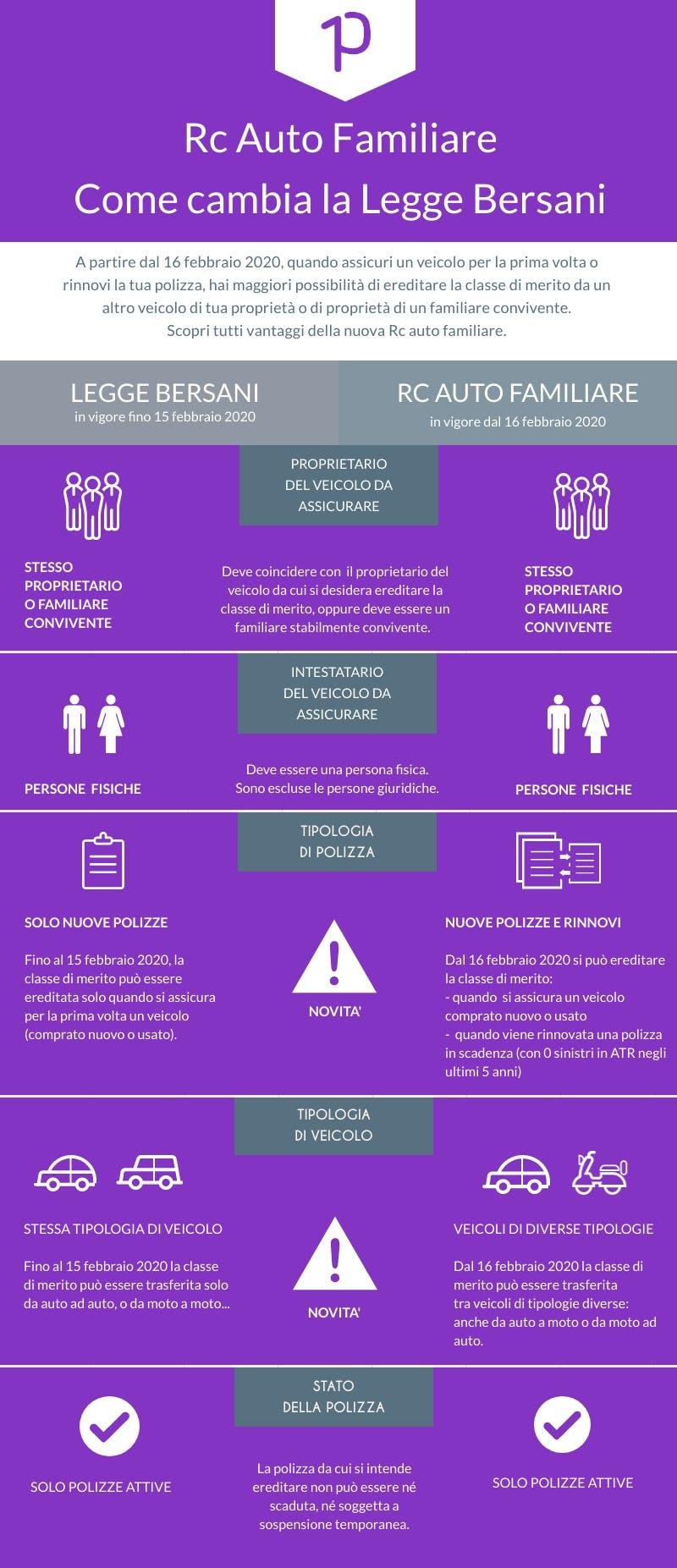 Rc auto familiare: cosa cambia rispetto alla Legge Bersani