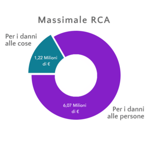 Massimale Rca minimo per legge