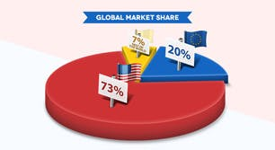 Private jet market share in USA and Europe