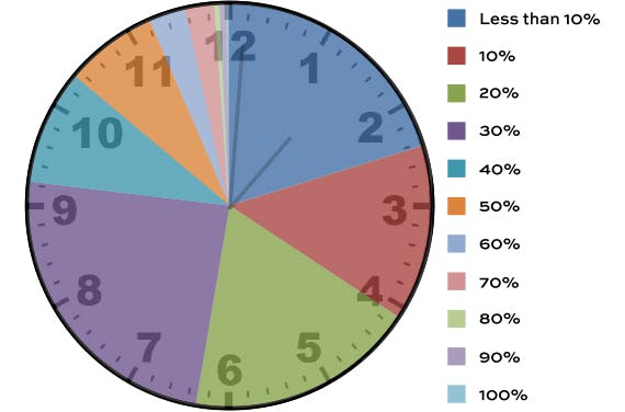 Pie chart showing what percentage of time is spent organising travel