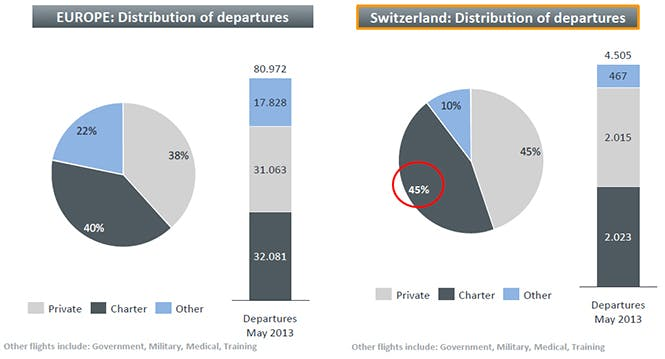 private jet charter stats for Switzerland