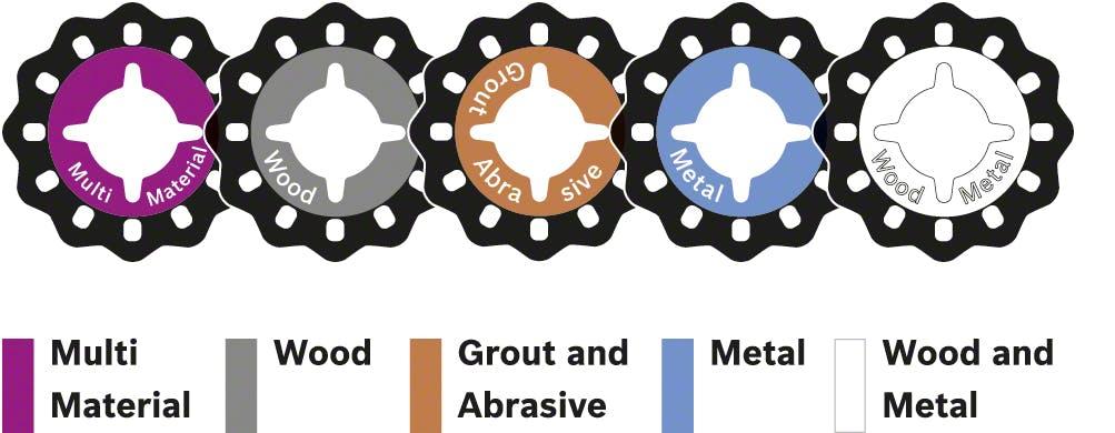 Starlock färgkodning för multiverktyg