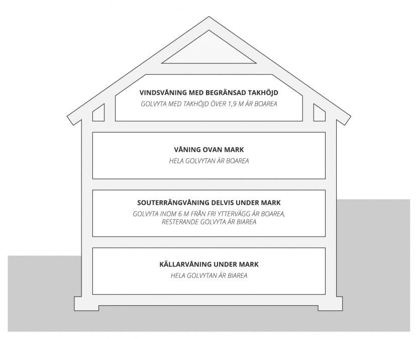 Uppdelning mellan boarea och biarea per våningsplan