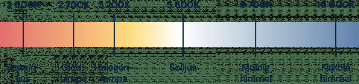 Grafik som visar färgtemperatur hos vanliga ljuskällor.