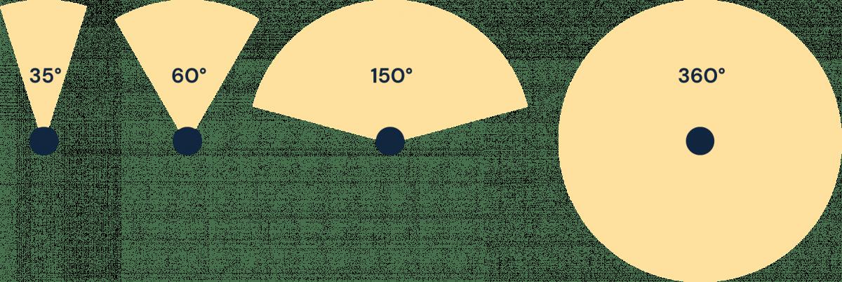 Grafik som visar hur olika spridningsvinklar påverkar ljusbilden.