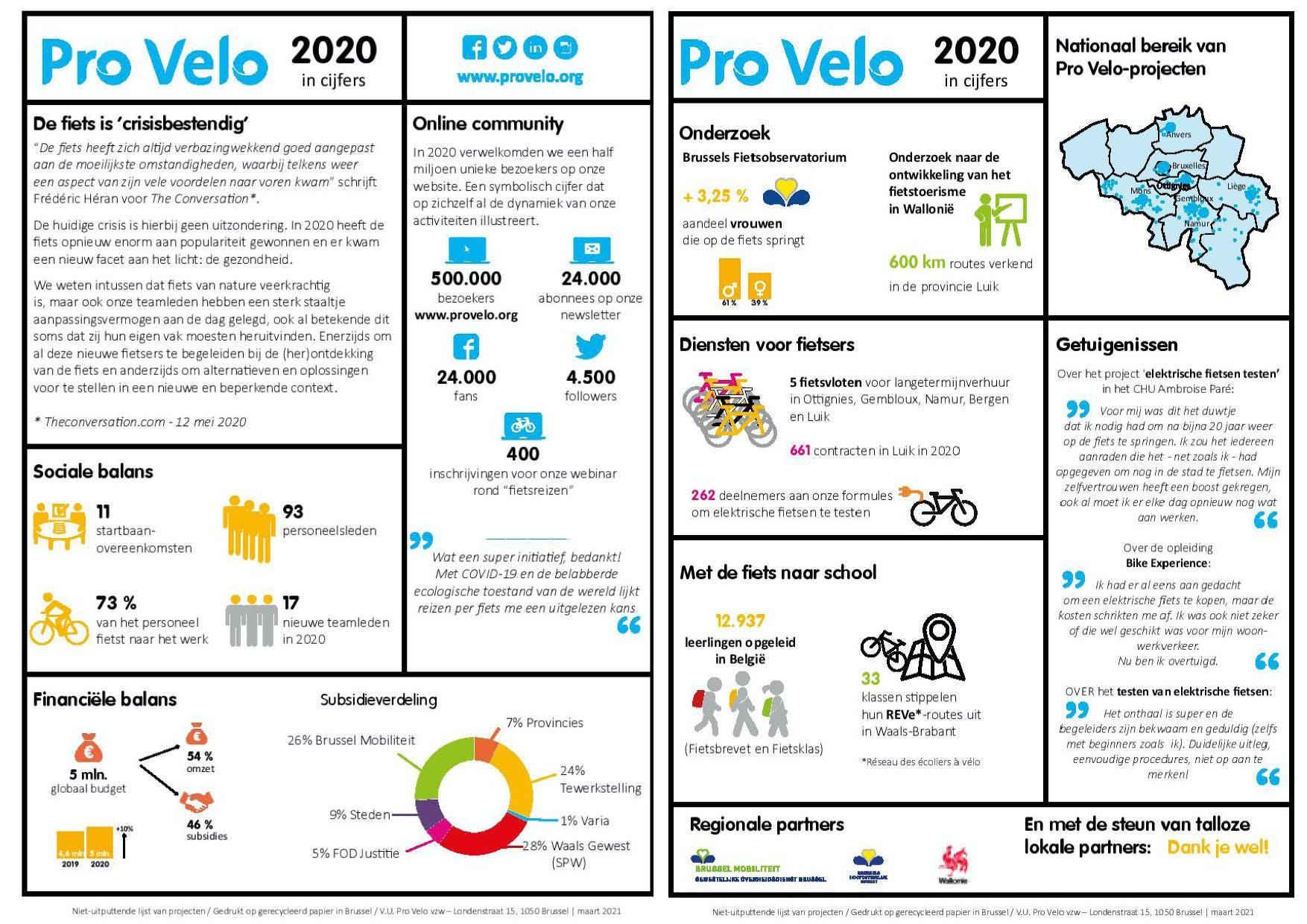 Pro Velo 2020: de cijfers