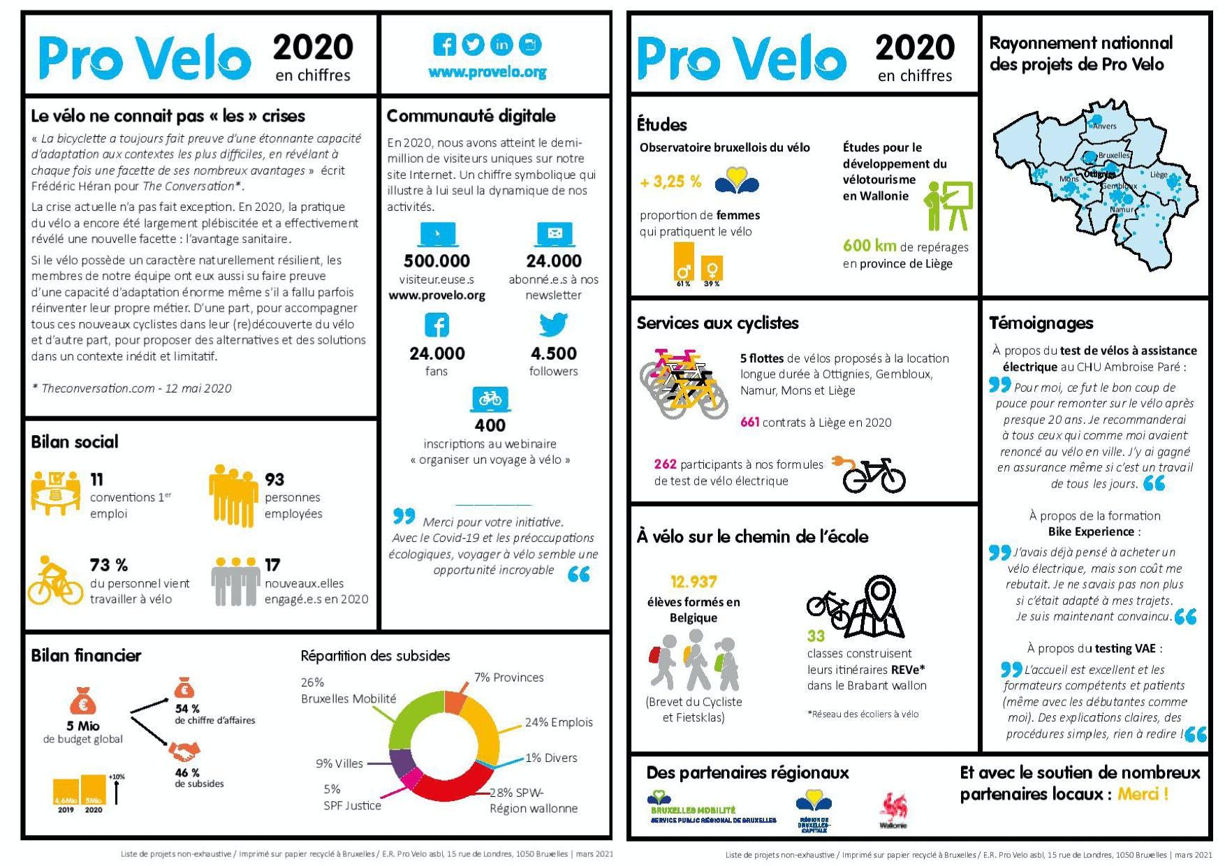 Pro Velo 2020 en chiffres