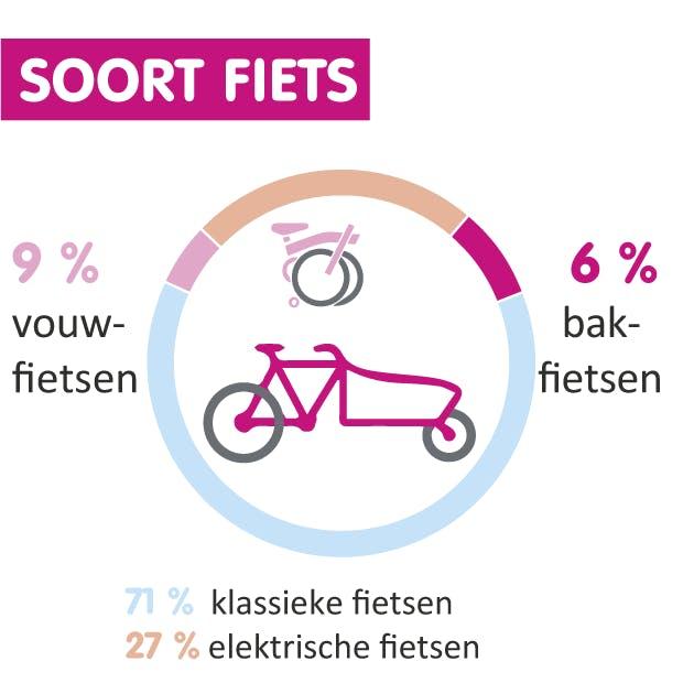 Soort fiets Observatorium