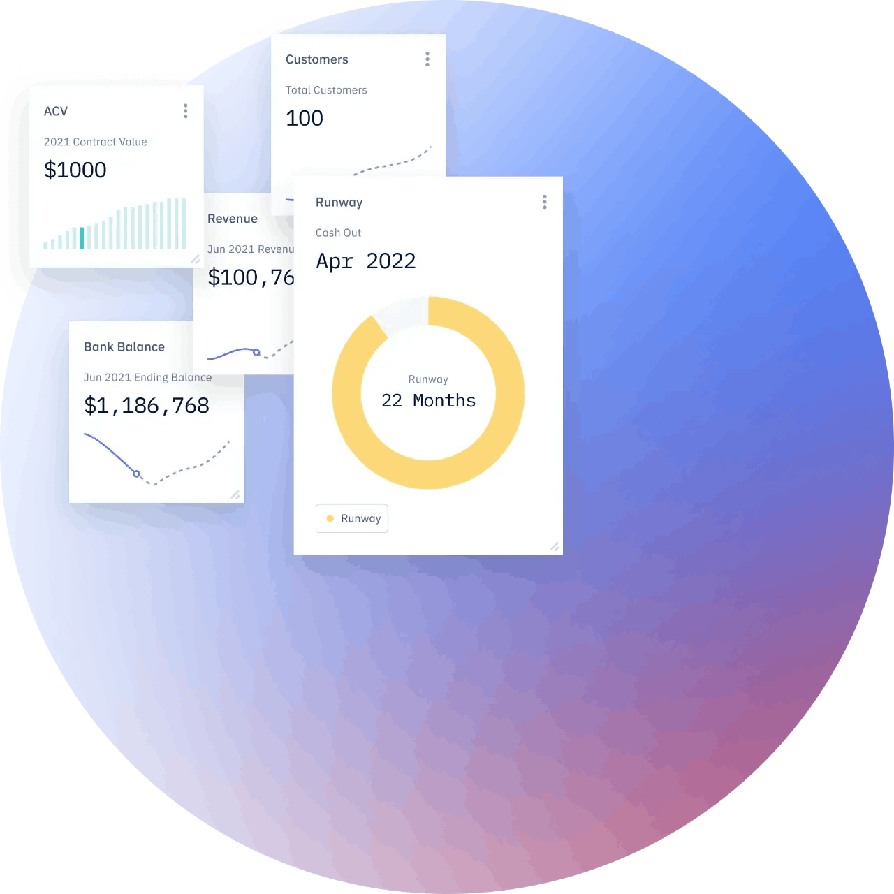 Pry dashboard metrics showing runway, customers, revenue, ACV, and bank balance
