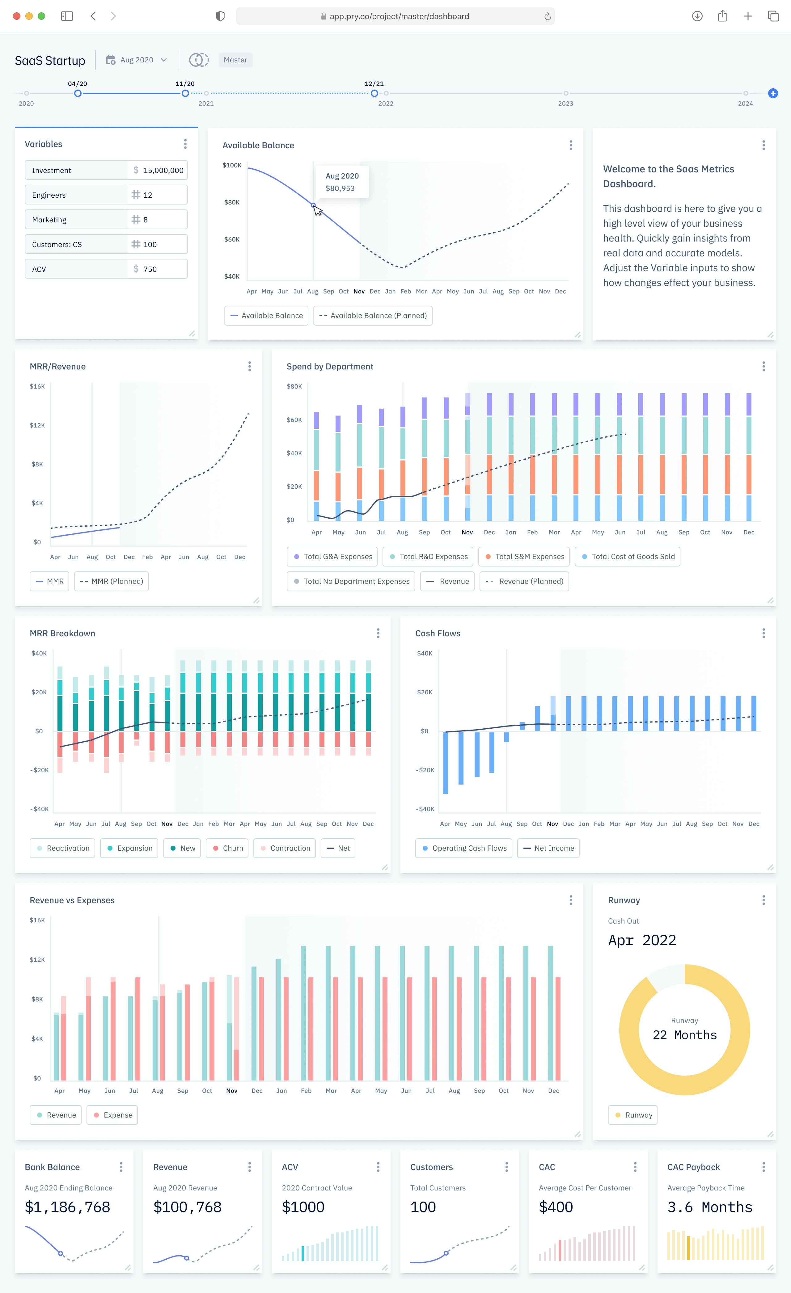 Pry custom and interactive dashboard with charts and graphs