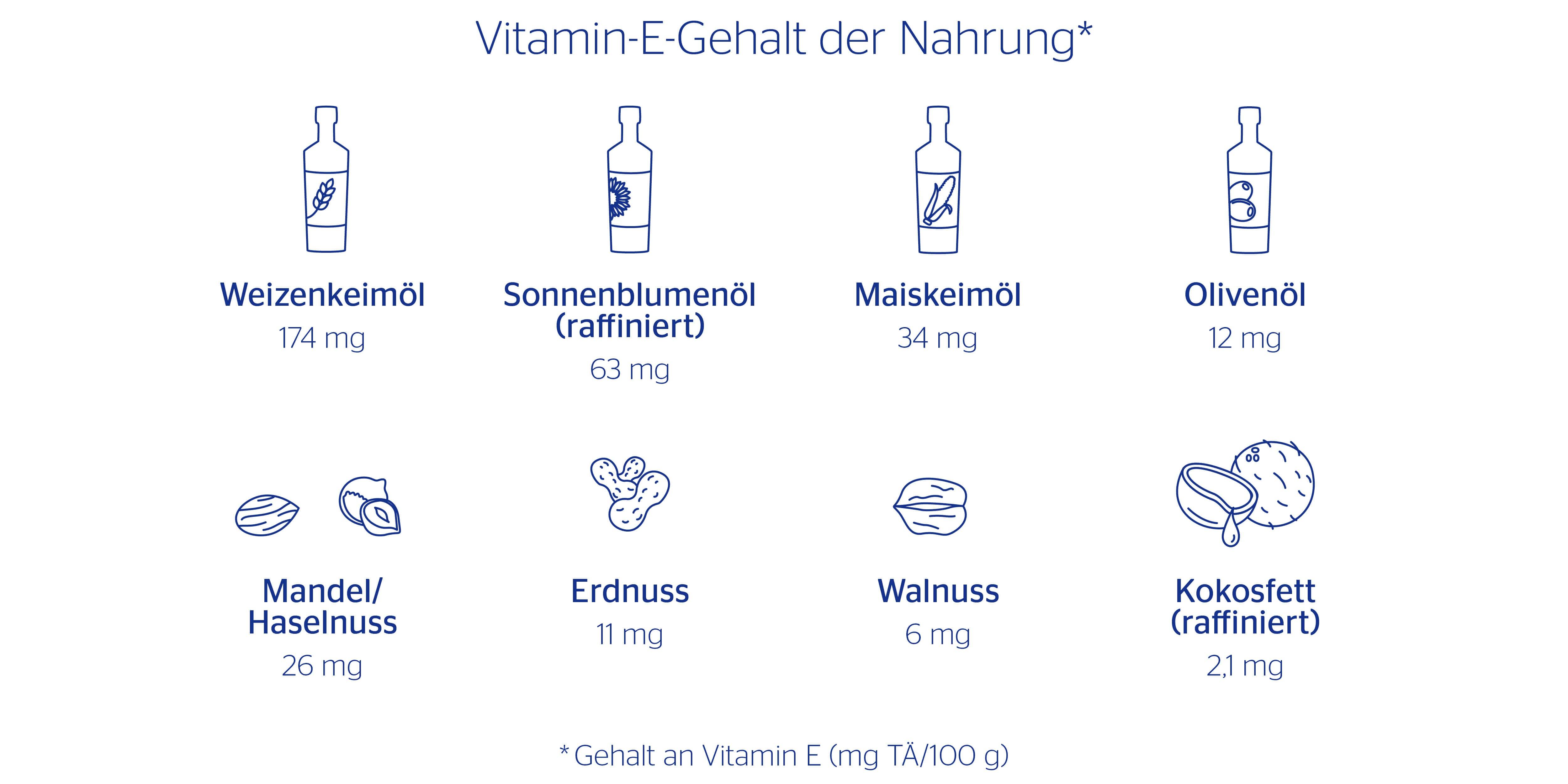 Vitamin E Vorkommen in Lebensmitteln: hoher Gehalt bei pflanzlichen Ölen und Fetten