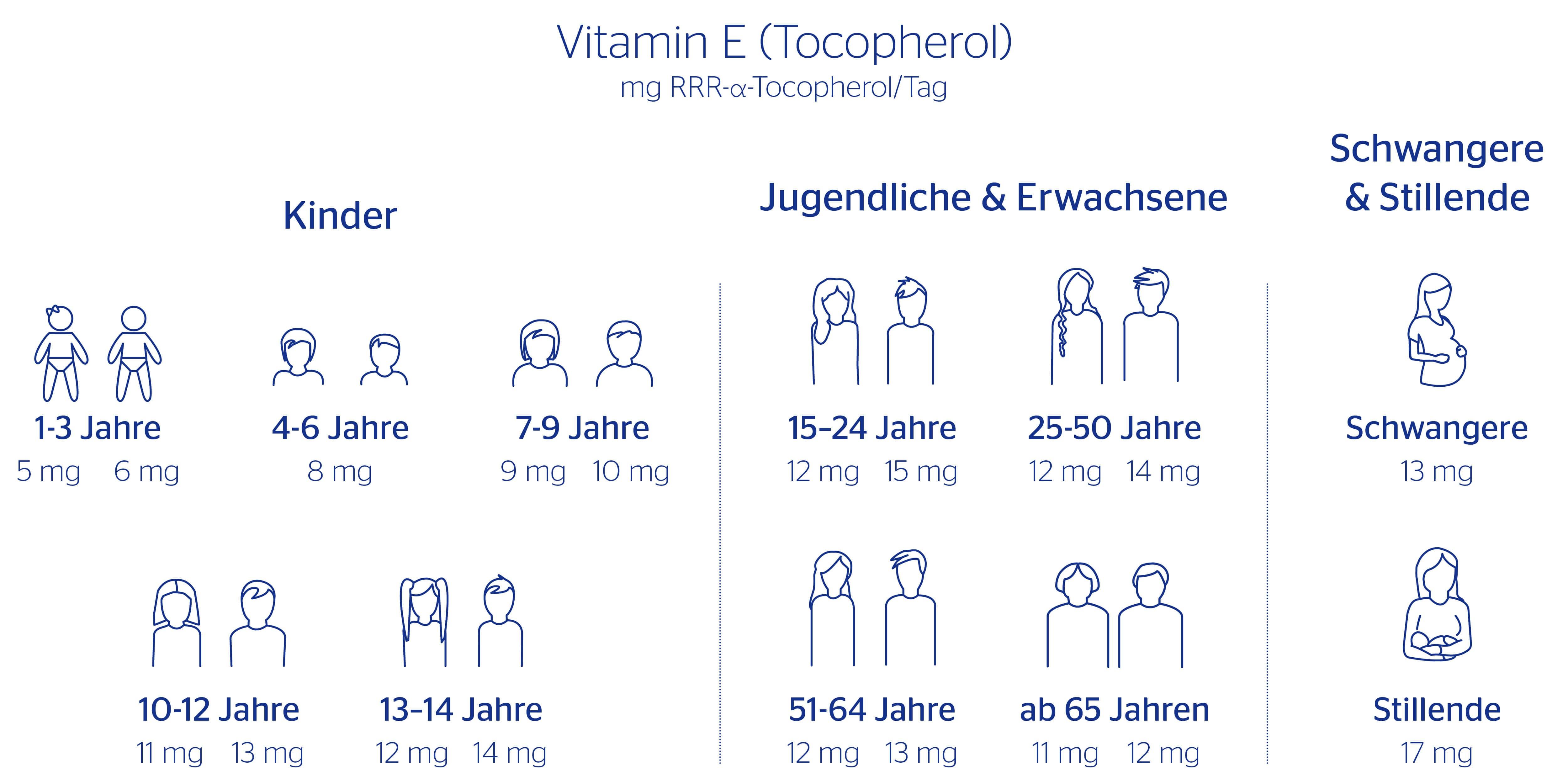 Vitamin E Bedarf von Kindern, Jugendlichen, Erwachsenen, erhöhter Bedarf bei Schwangeren und Stillenden