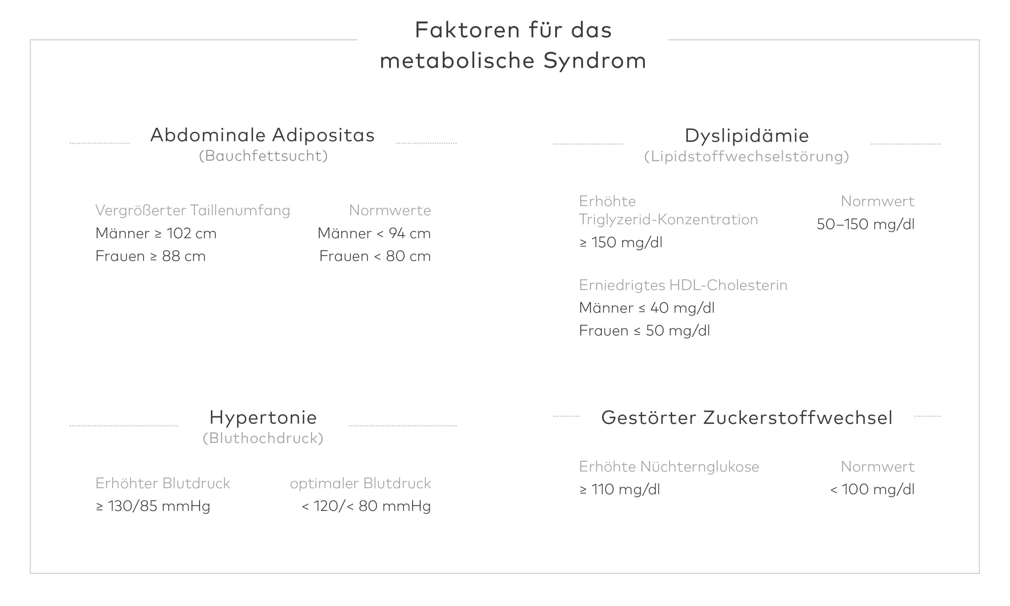 Faktoren über das metabolische Syndrom