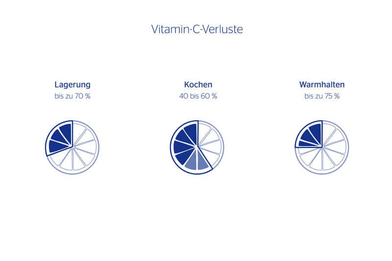 Vitamin C Steckbrief