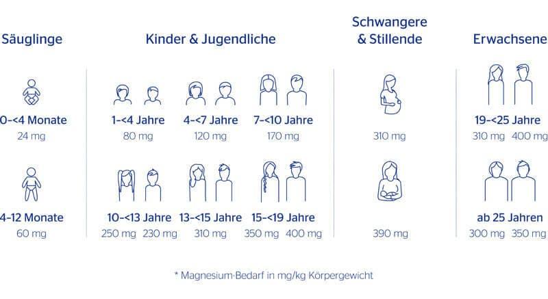 Wer braucht wie viel Magnesium - das hängt ganz von Alter und Geschlecht ab.