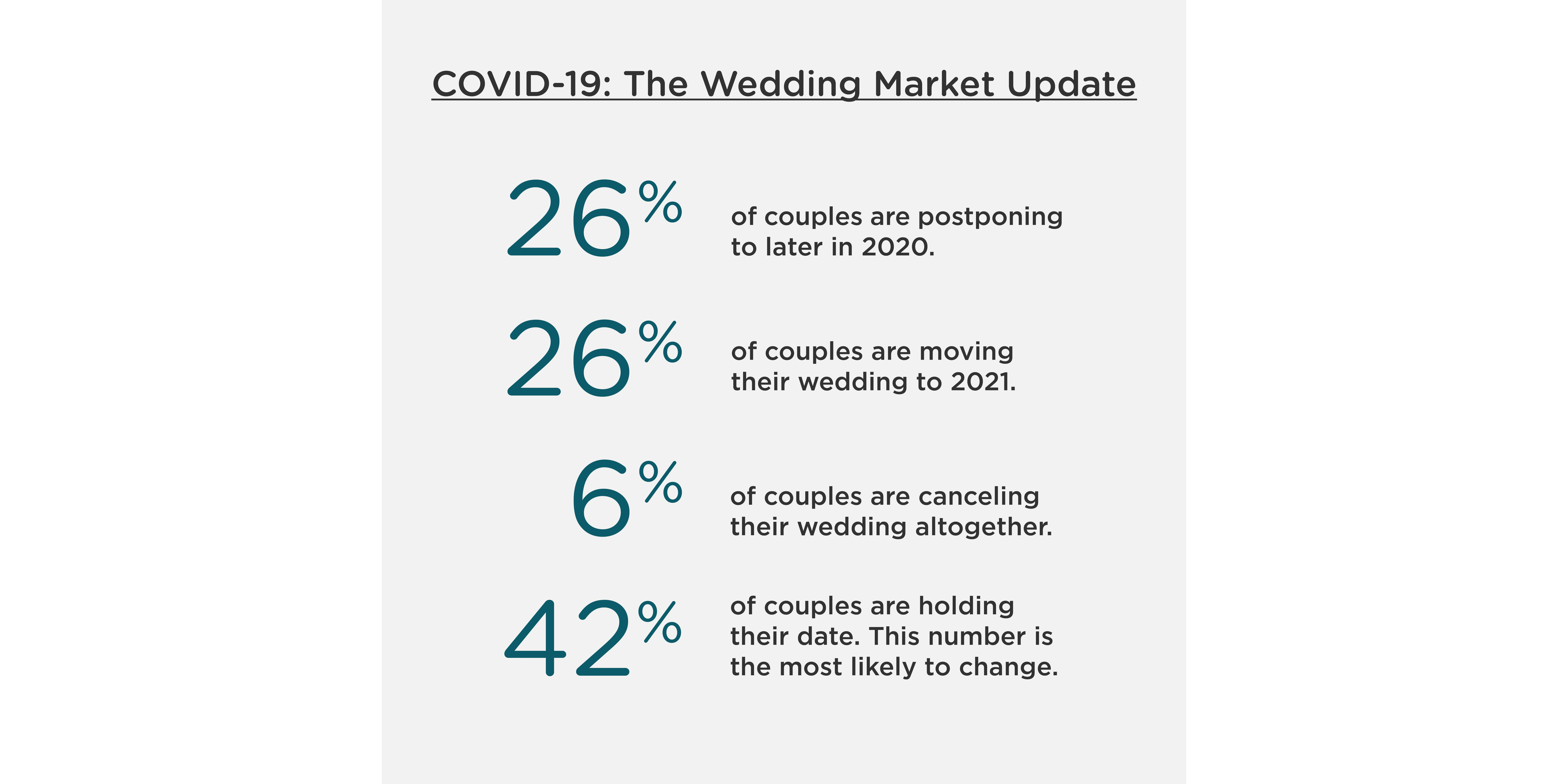 Over 50% of weddings have been postponed in the wake of COVID-19