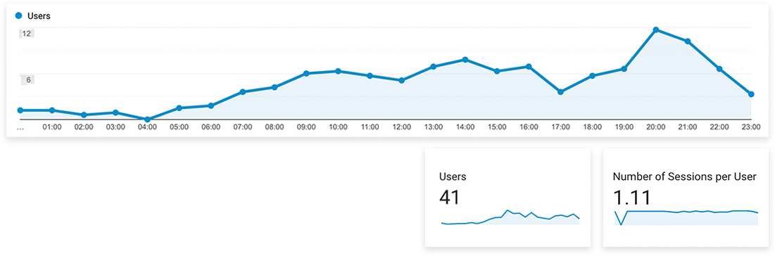 Use Google Analytics with Pixellu SmartSlides to improve your photography business