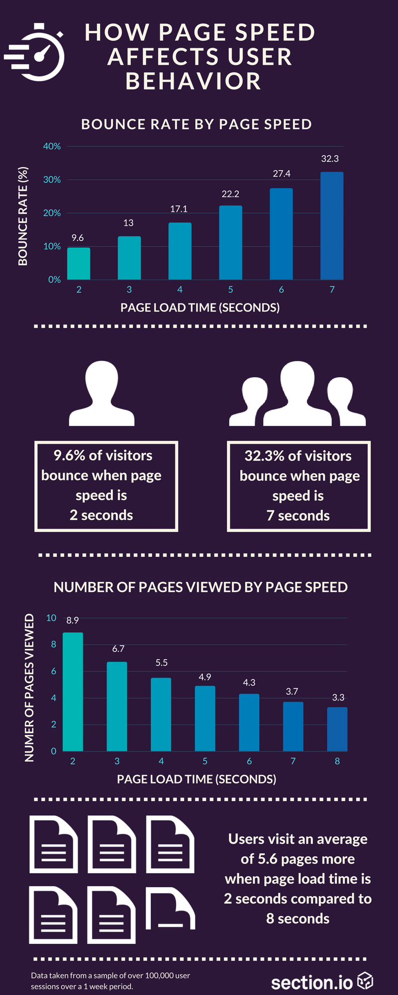 How page speed affects user behaviour