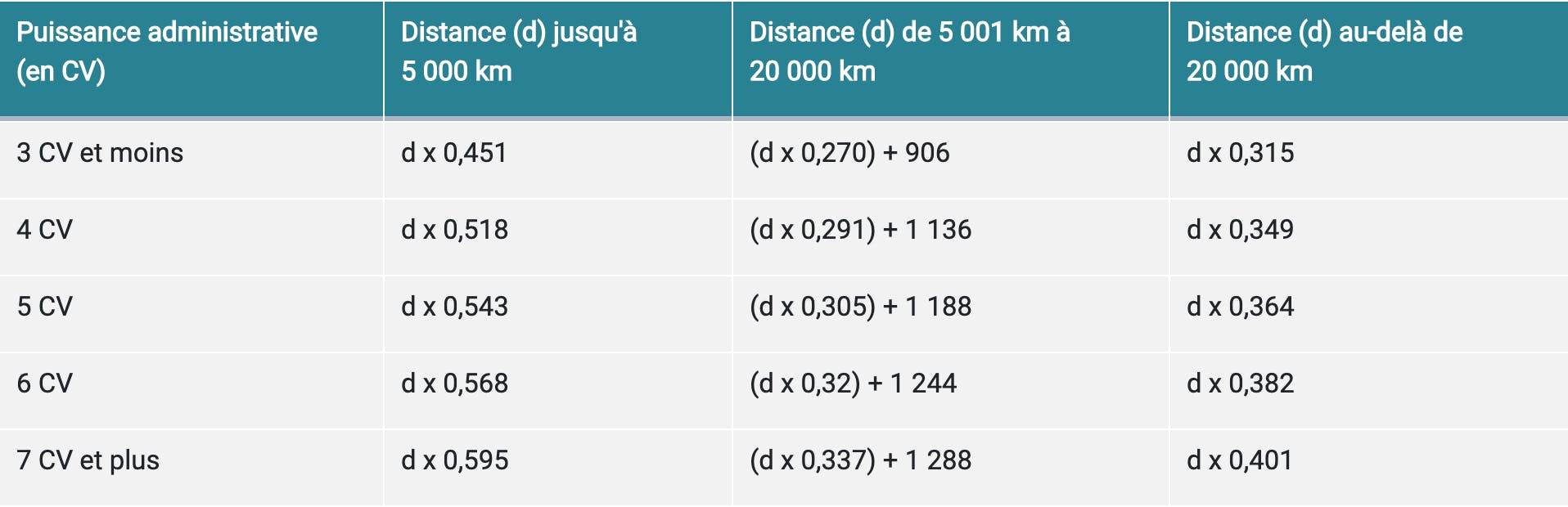 bareme kilometrique