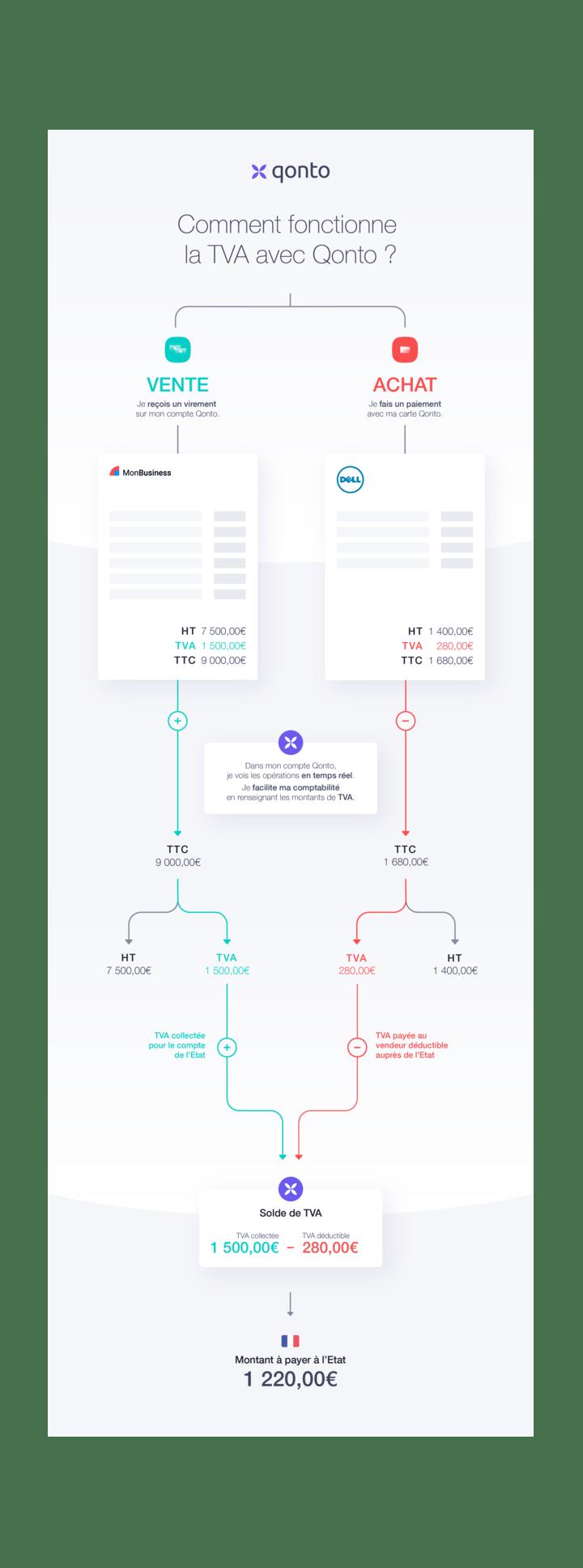 Micro entreprise TVA infographie