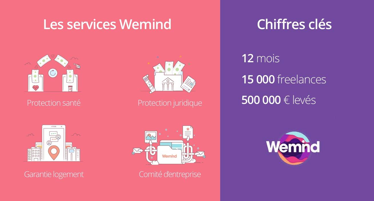 Services Wemind partenaire Qonto