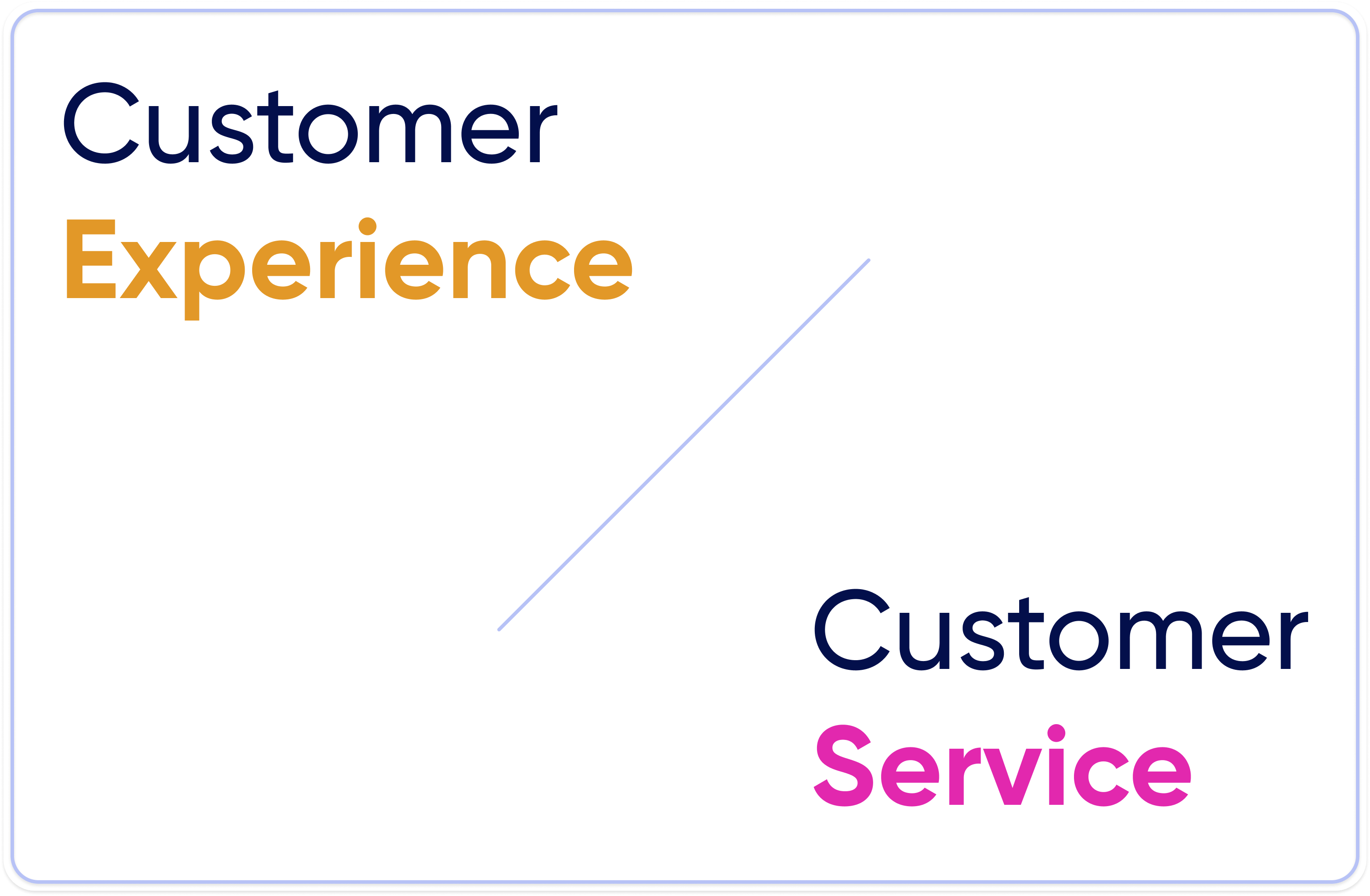customer experience vs customer service, white background, orange and purple characters