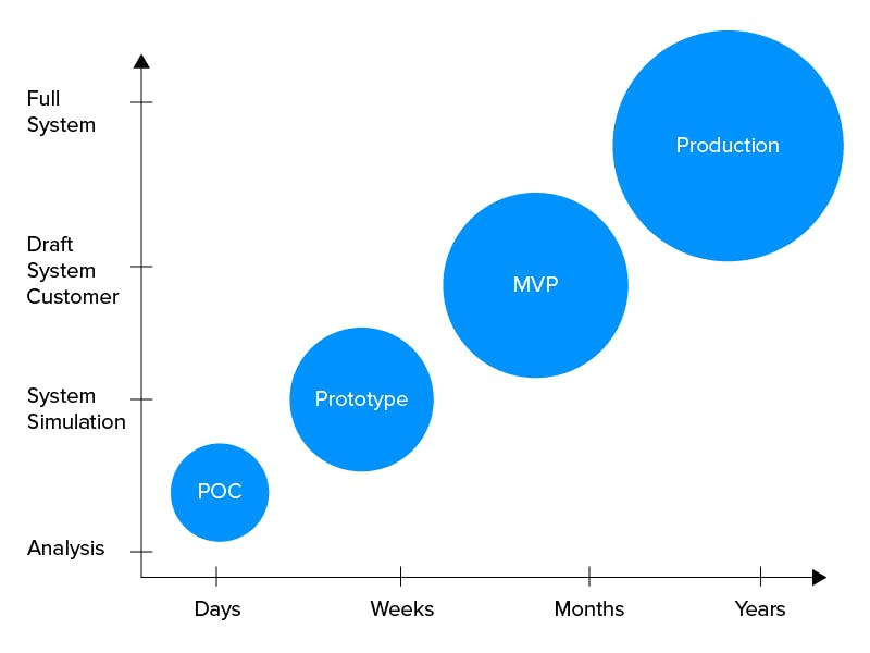 infographic, blue circles, POC, Prototype, MVP, Production, XY axis, full system, draft system customer, system stimulator, analysis