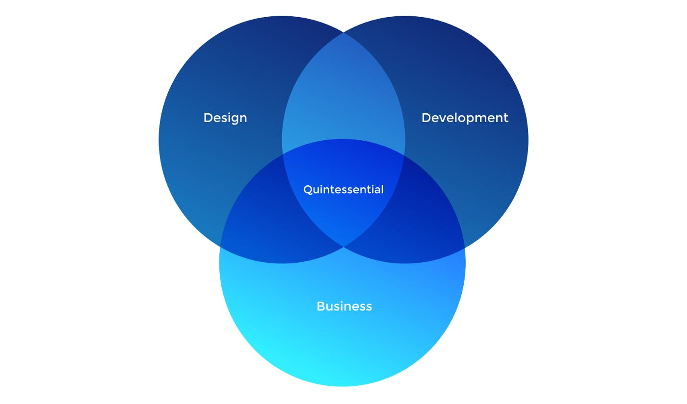 Blue chart pie and the tags are Quintessential , Design, Development and Business