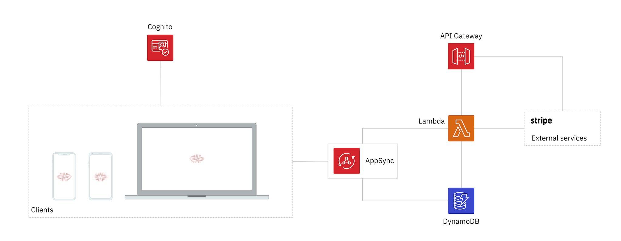 EyeJack backend AWS architecture diagram