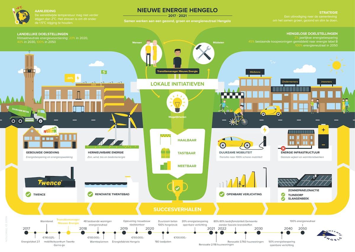 Infographic van het Energie actieplan