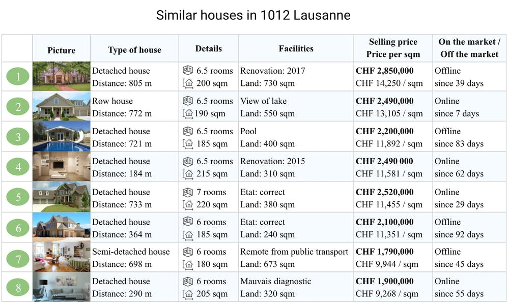 Compare similar properties to yours to appraise your house