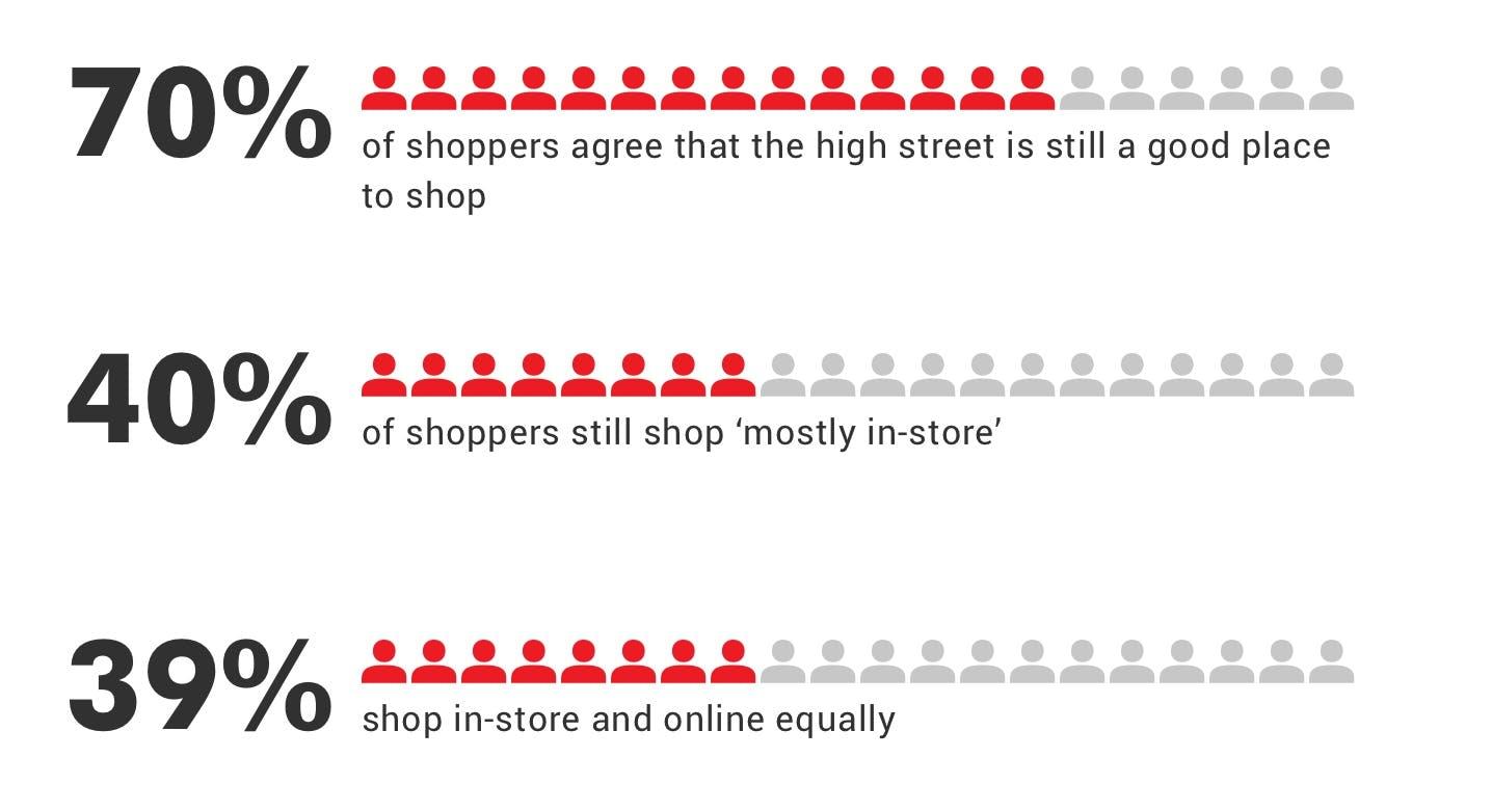 OnePoll UK shopper survey results