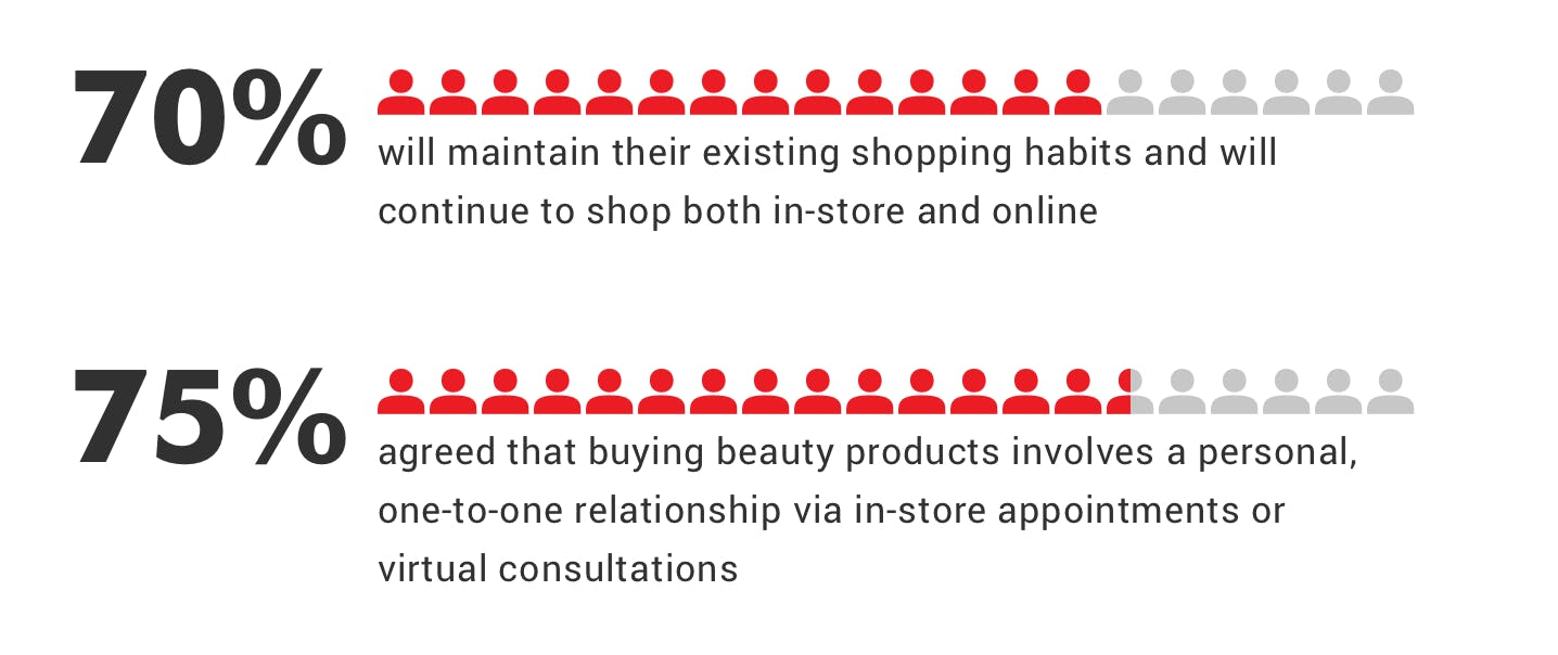 Stats show that beauty shoppers will continue to buy online and in-store and are looking for a one-to-one relationship