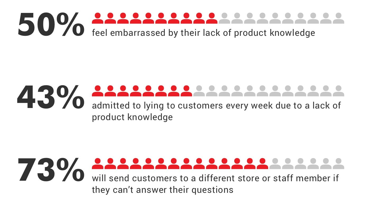 UK store associates admit that they feel embarrassed by their lack of product knowledge