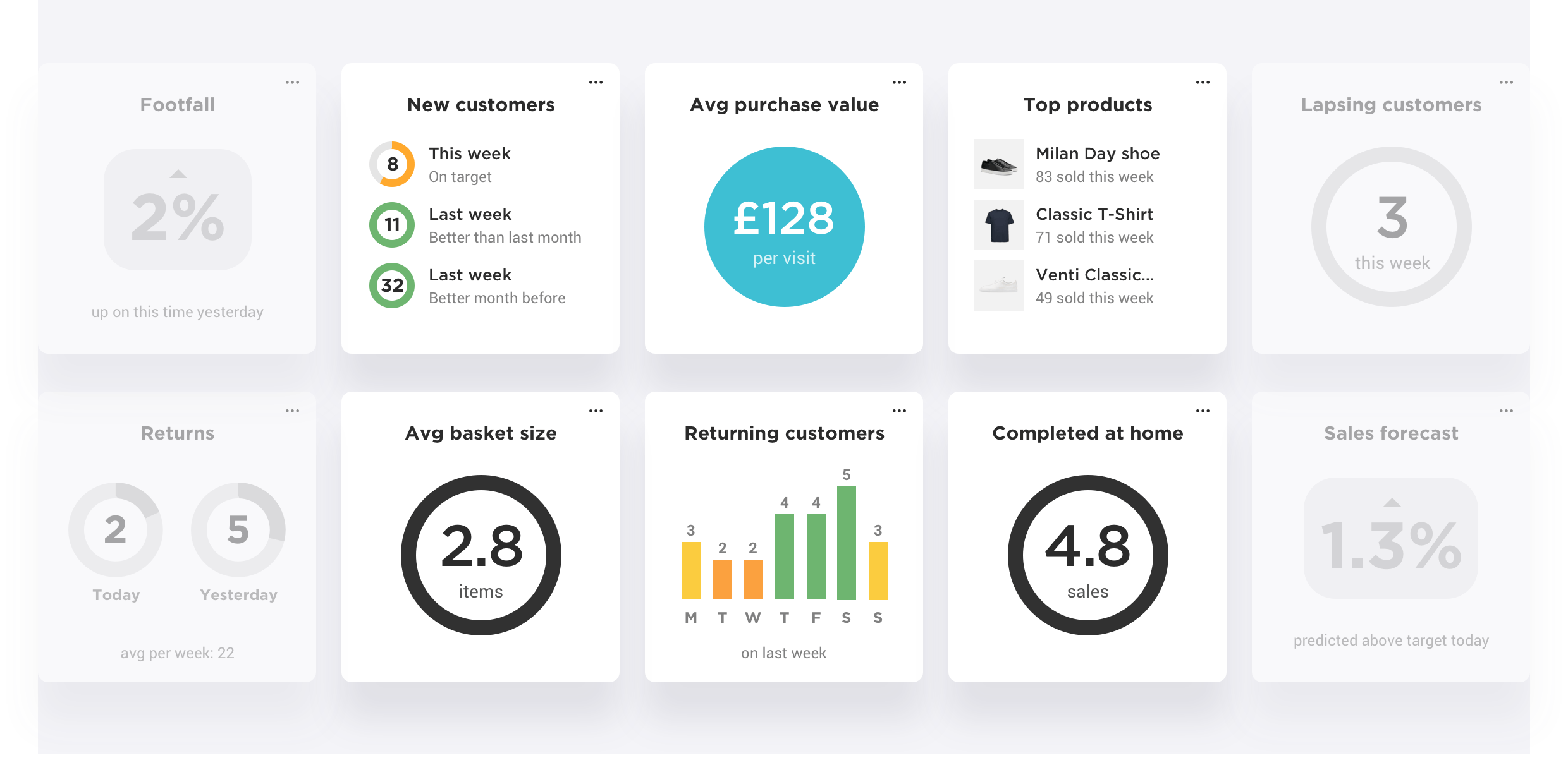 RetailOS actionable analytics dashboard