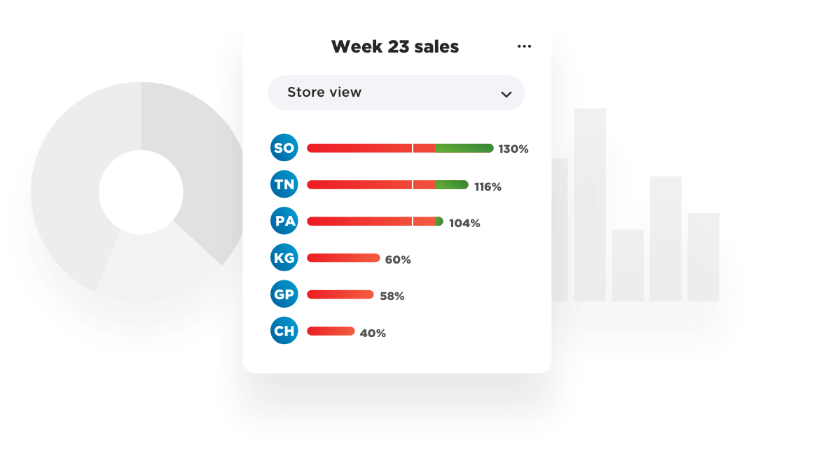 View sales by employee, department or store location