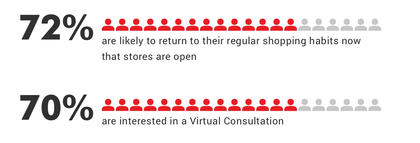 Stats show that home and furniture customers are looking for both in-store and virtual experiences