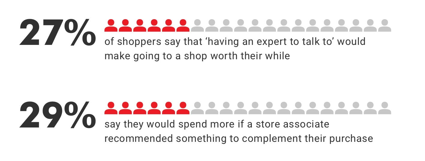 UK shoppers say that having an expert to talk to would make going in-store worthwhile