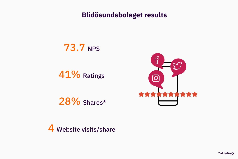 Blidösundsbolaget's NPS campaign results