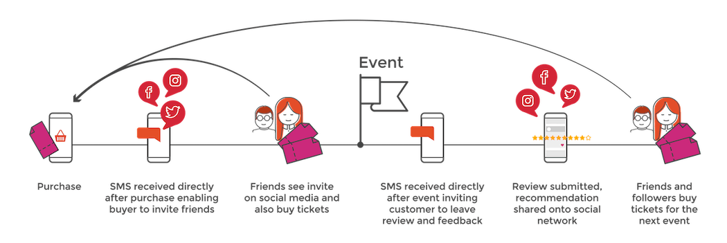 Referanza's referral funnel event timeline