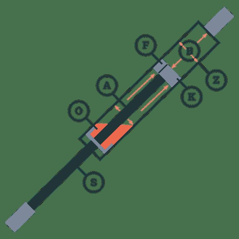 Aufbau einer Gasdruckfeder, Schema