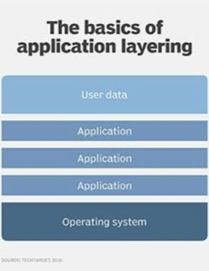(source: https://searchvirtualdesktop.techtarget.com/definition/application-layering-app-layering