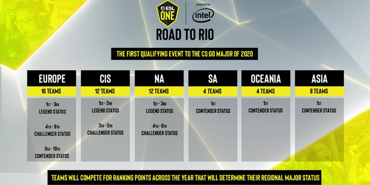 ESL One Road to Rio - May 1 schedule
