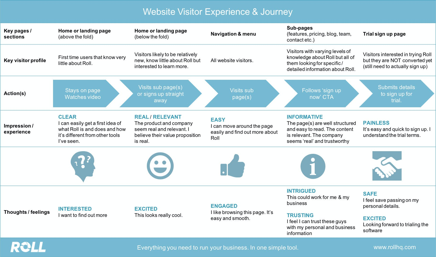 Website visitor experience and journey flow chart